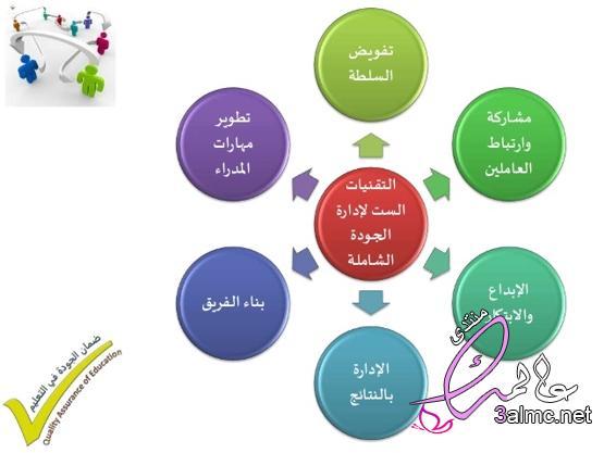 متطلبات الجودة في التعليم