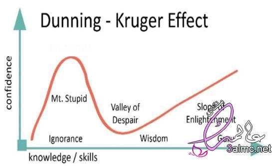 تأثير دانينج كروجر.. ماذا يعني أن يعرف المرء كل شيء؟