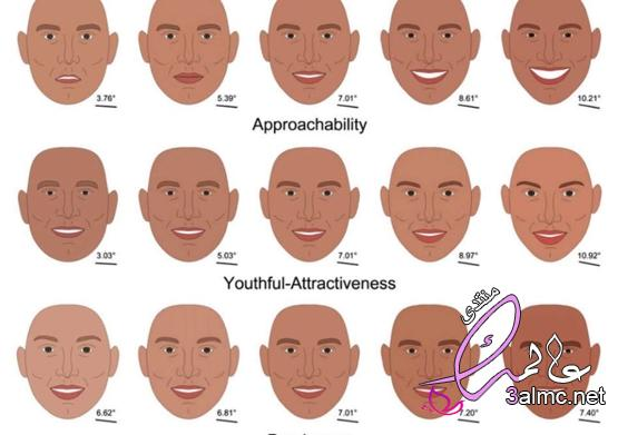 ملامح الوجه والشخصية بالصور،ملامح الوجه ومعانيها